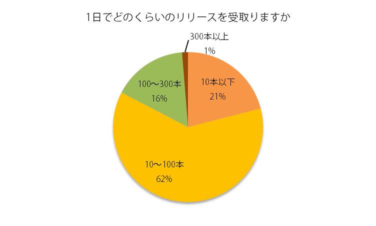 1日で受取るリリースは10本~100本が最も多く、300本以上受取る記者も!