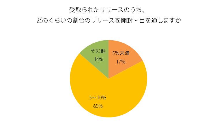 実際に目を通すリリースは、5~10%