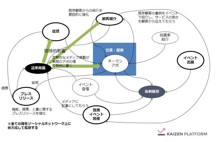 KAIZEN platform Inc.1